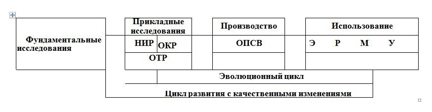 Стадии жизненного цикла промышленной продукции