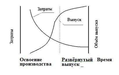 Изменение затрат и выпуска изделий в процессе серийного производства