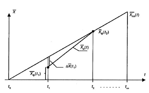 Поведение контролируемых параметров
