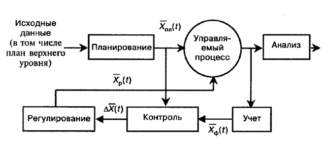 Схема управления предприятием